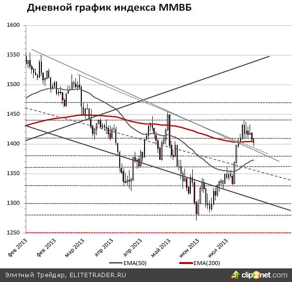 Российский рынок акций на умеренно негативном внешнем фоне сегодня может возобновить вялую нисходящую коррекцию, по индексу ММВБ при выходе ниже 1400 пунктов целями остаются отметки 1380 и 1360