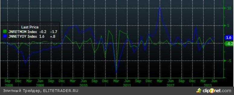 Боковик в узком диапазоне на фоне низких торговых оборотов