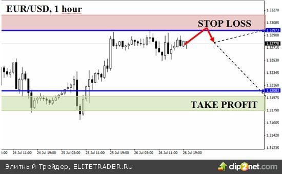 Евро растет на разочарованиях в долларе