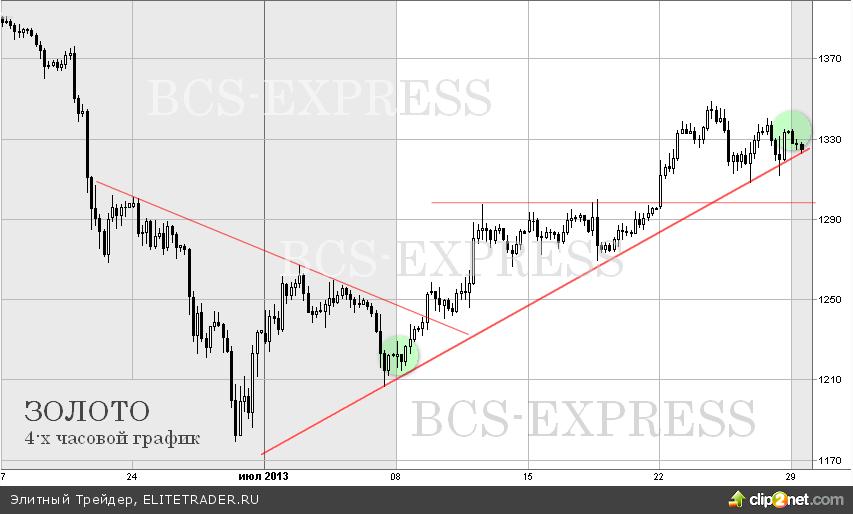 Золото растет три недели подряд, в фокусе рынка заседание ФРС