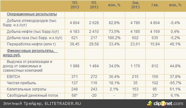 Роснефть отчиталась о сильных результатах за 1П 2013 года