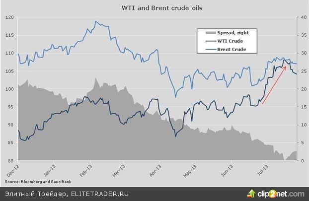 Переход нефти сорта WTI в состояние бэквардейшн объясним