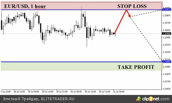 Судьба евро зависит от ФРС
