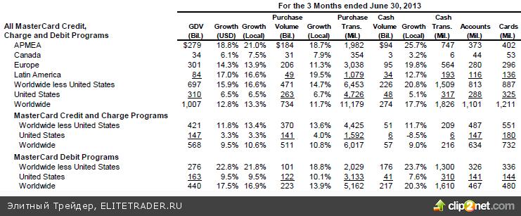 Бурный рост ВВП во II квартале будет склонять ФРС к exit strategy