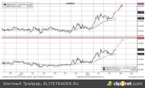 Укрепление евро продолжится и в ближайшие месяцы
