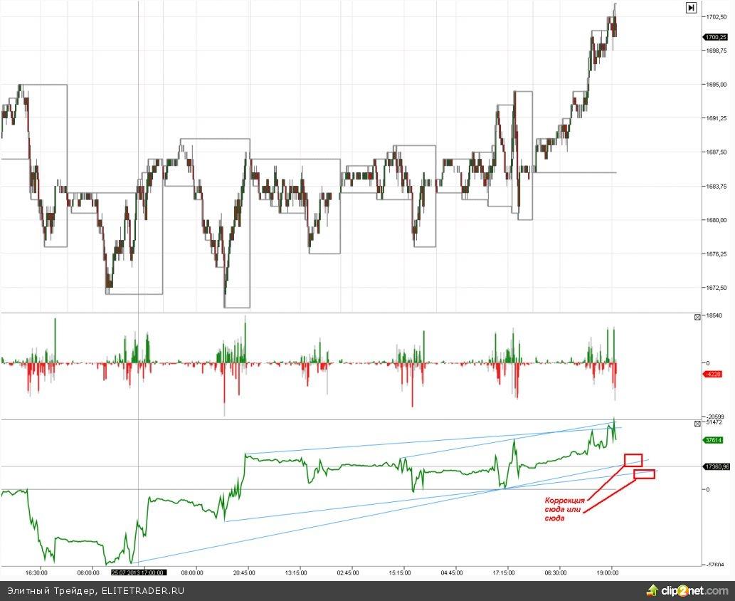 S&P500: вечером жду коррекцию