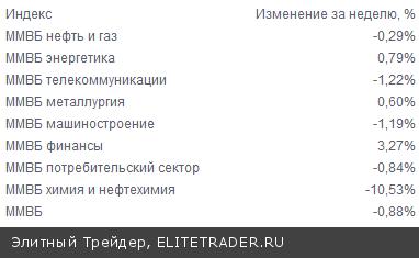 На текущей неделе динамика российского фондового рынка вновь отрицательной, снижения с прошлой пятницы индекса ММВБ составляет 0,88%