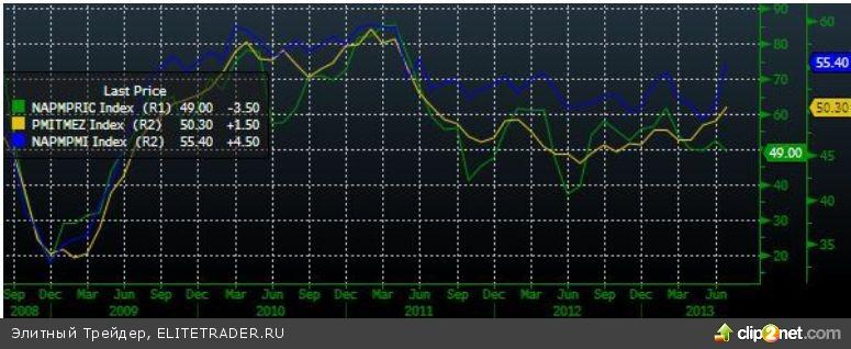 Рост на сильной нефти