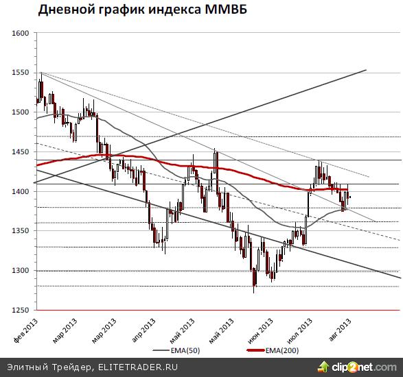 Индекс ММВБ сегодня может продолжить снижение и протестировать локальный минимум прошлой недели (1375 пунктов)
