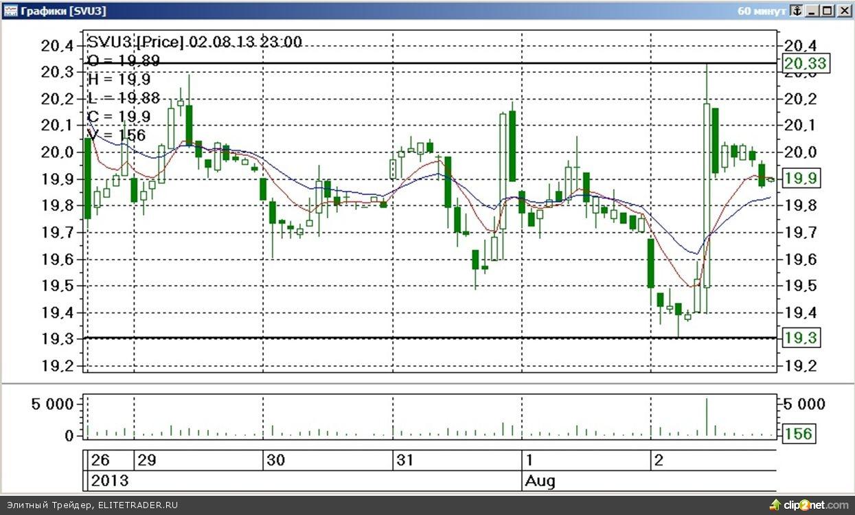 Завершившаяся торговая неделя на срочном рынке ФОРТС прошла под знаком умеренного разнонаправленного изменения стоимости наиболее ликвидных товарных контрактов