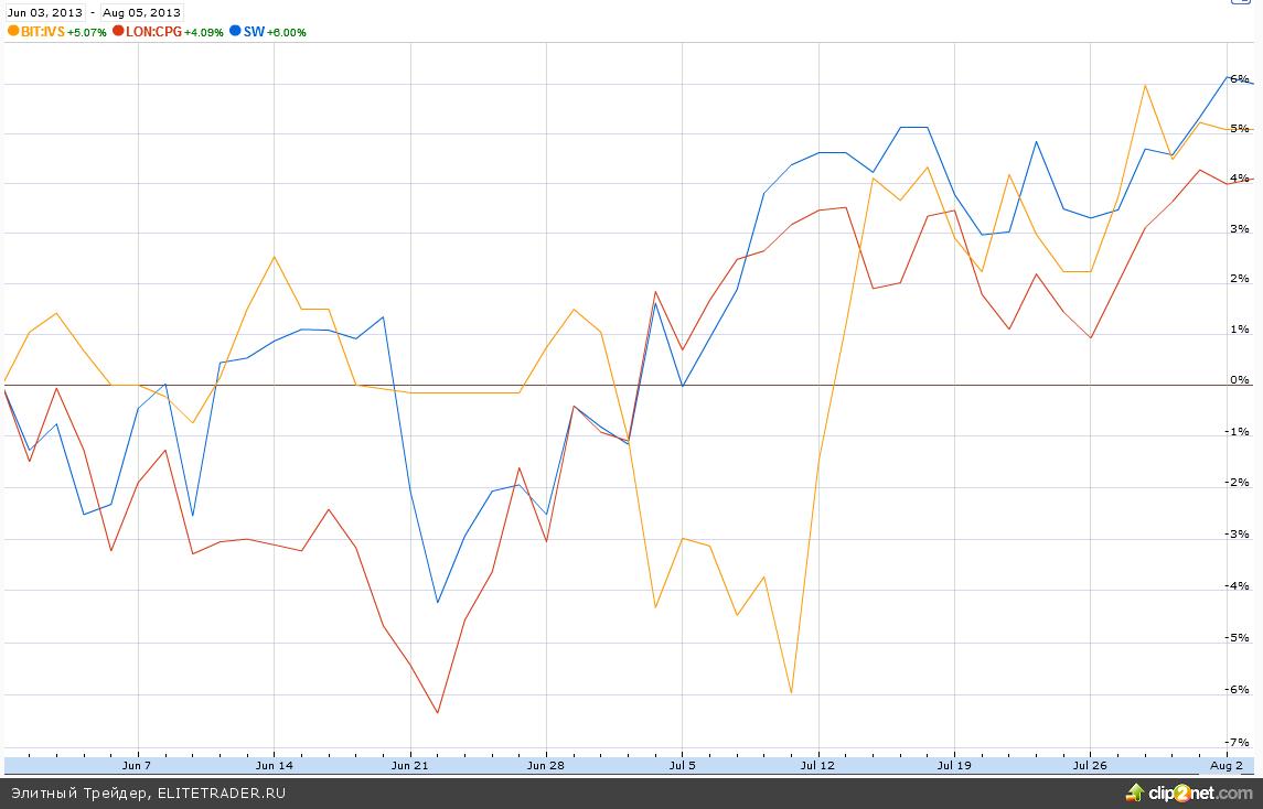 Европейские акции операторов кейтеринга: Compass,IVS,Sodexo