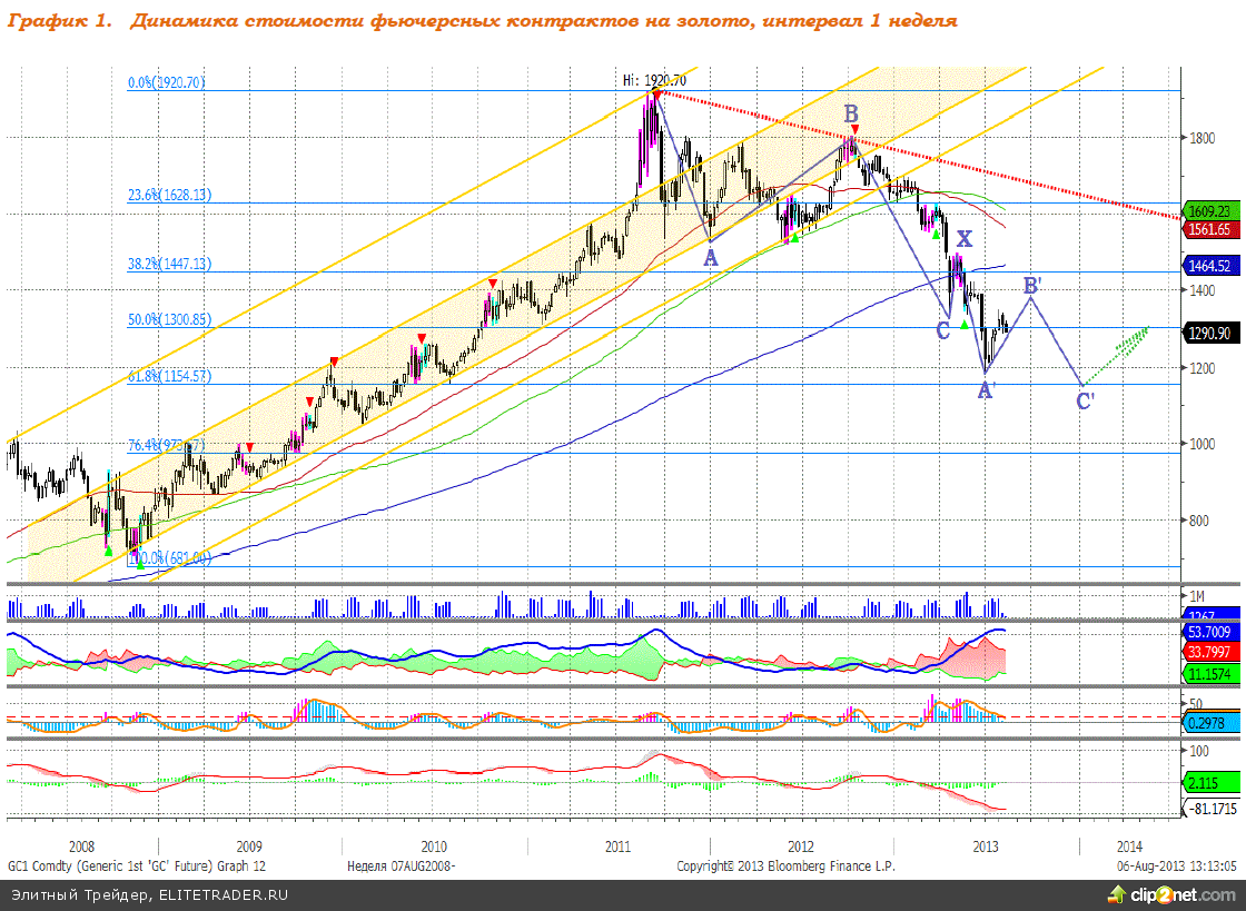 Рост вероятности сворачивания QE3 оказывает давление на котировки золота