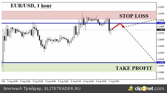 Застрявший евро