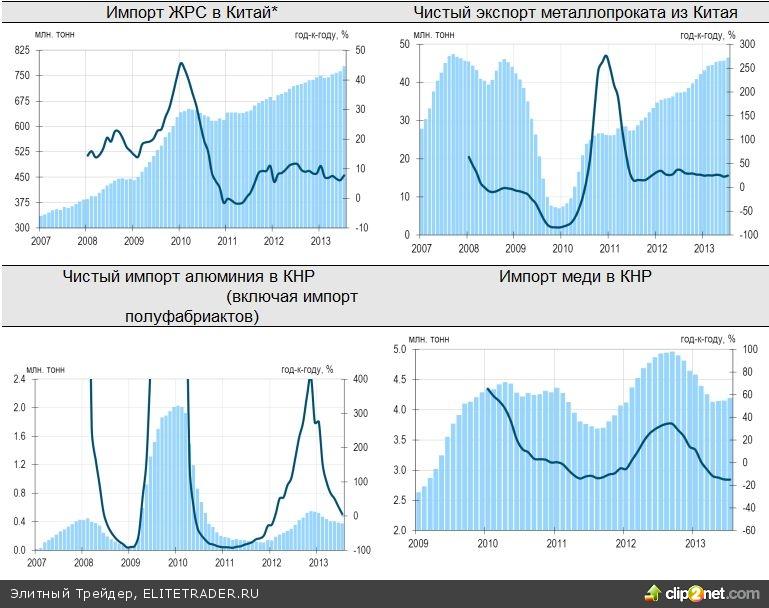 Азиатские рынки растут на позитивных данных по торговому балансу Китая