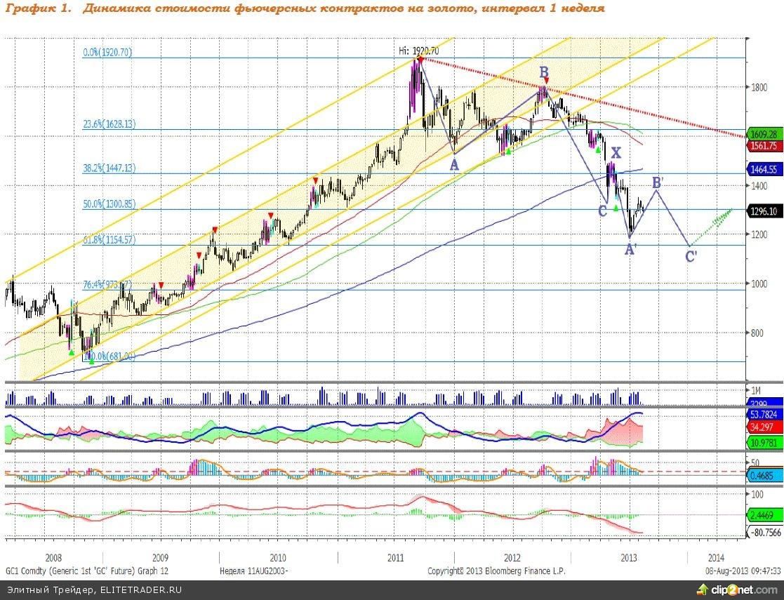 Китайский фактор двинул котировки золота вверх
