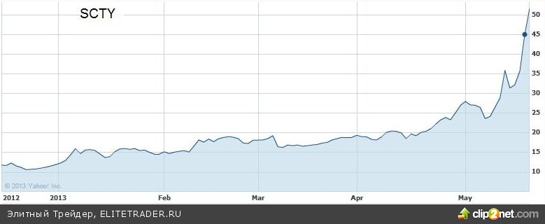 Американские акции SolarCity (SCTY) могут вырасти до $127