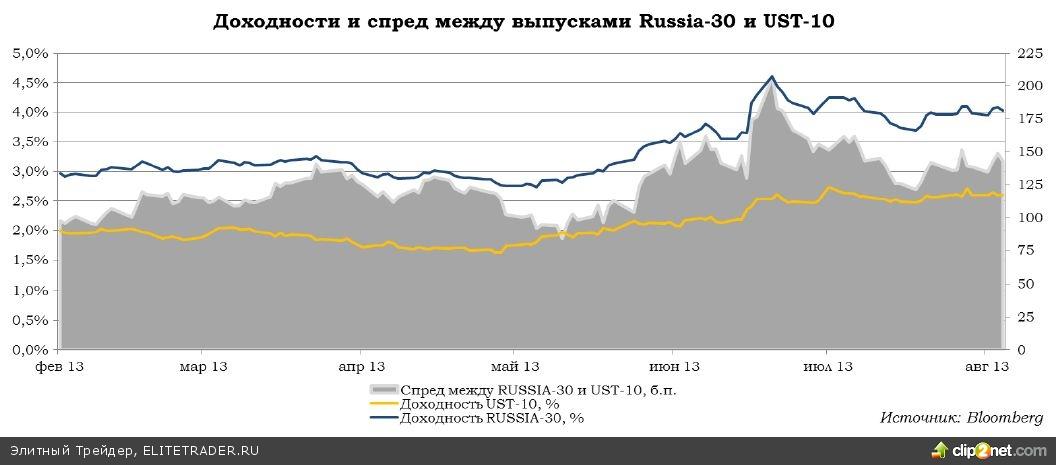 Сокращение QE-3 уже отражено в ценах — ожидаем роста евробондов РФ