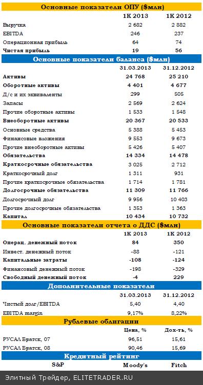 Рублевые облигации РУСАЛа — лучшая инвестиционная идея среди небанковских High Yields