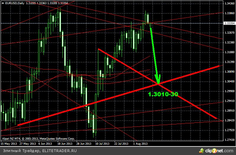 Глобально по ФА евродоллар ждет падение с мин целью 1.26ХХ, а скорее 1.22я
