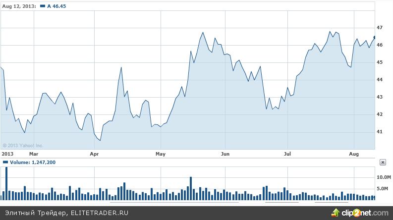 Agilent Technologies: оптимистичные ожидания, несмотря на падение прибыли