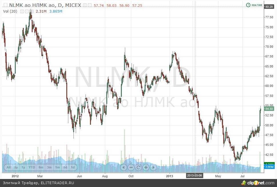 НЛМК: Временно лучшая сырьевая акция российского рынка