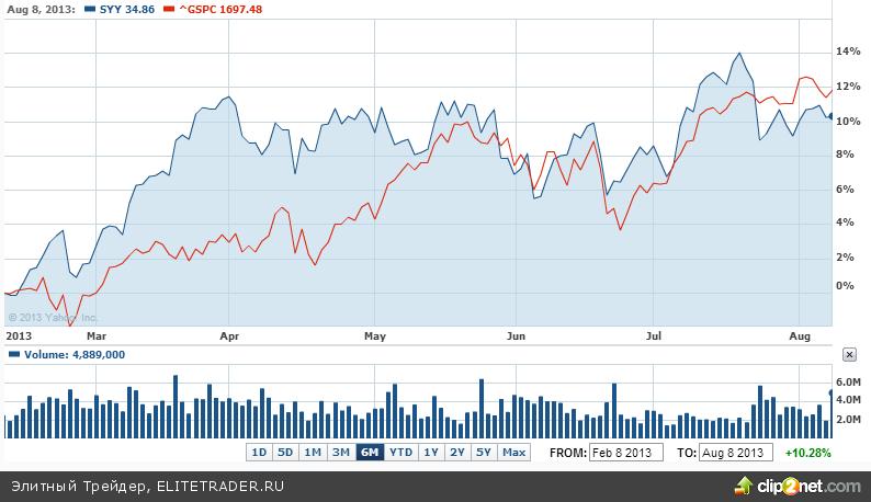 Sysco Corporation: неясность текущего положения при расчете на долгосрочный рост