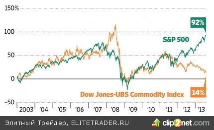 Достаточно ли дешевы commodities, чтобы инвестировать в них?