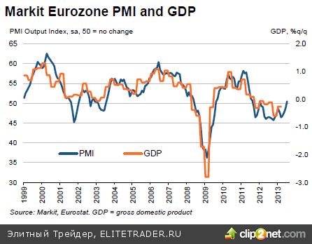 Европейский ВВП может заставить участников понервничать