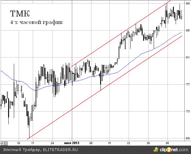 ТМК: Середина боковика пройдена, есть умеренный потенциал роста