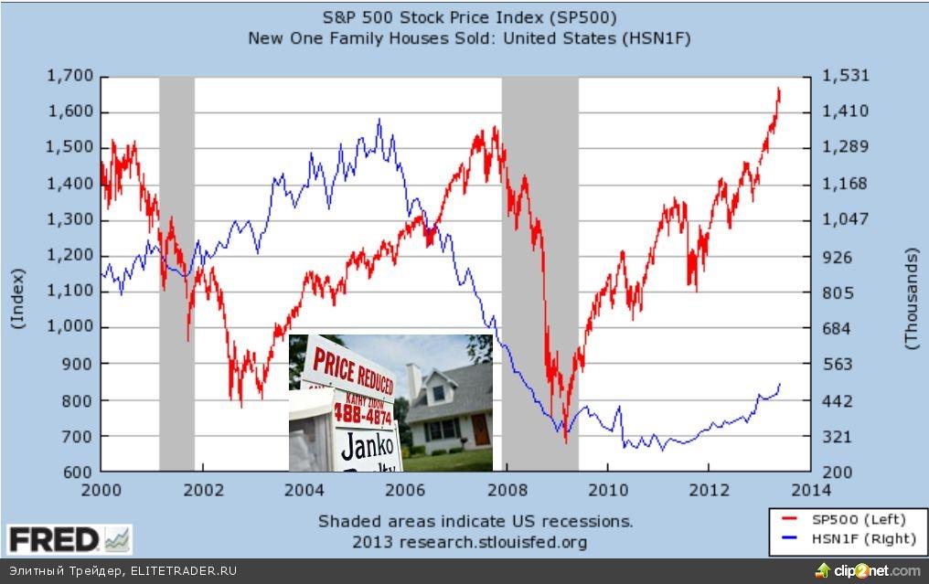 S&P 500 обкурился? 10 - «За», 1 - «Против»