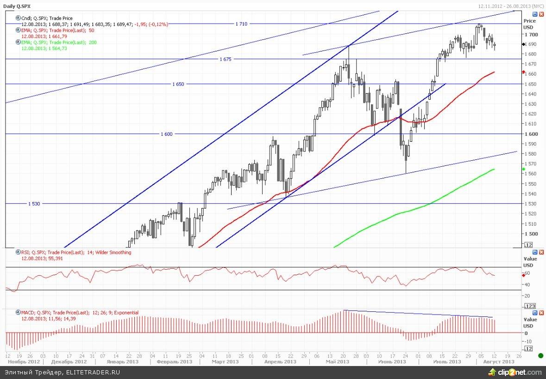 Розничные продажи растут – сокращение QE3 все ближе?