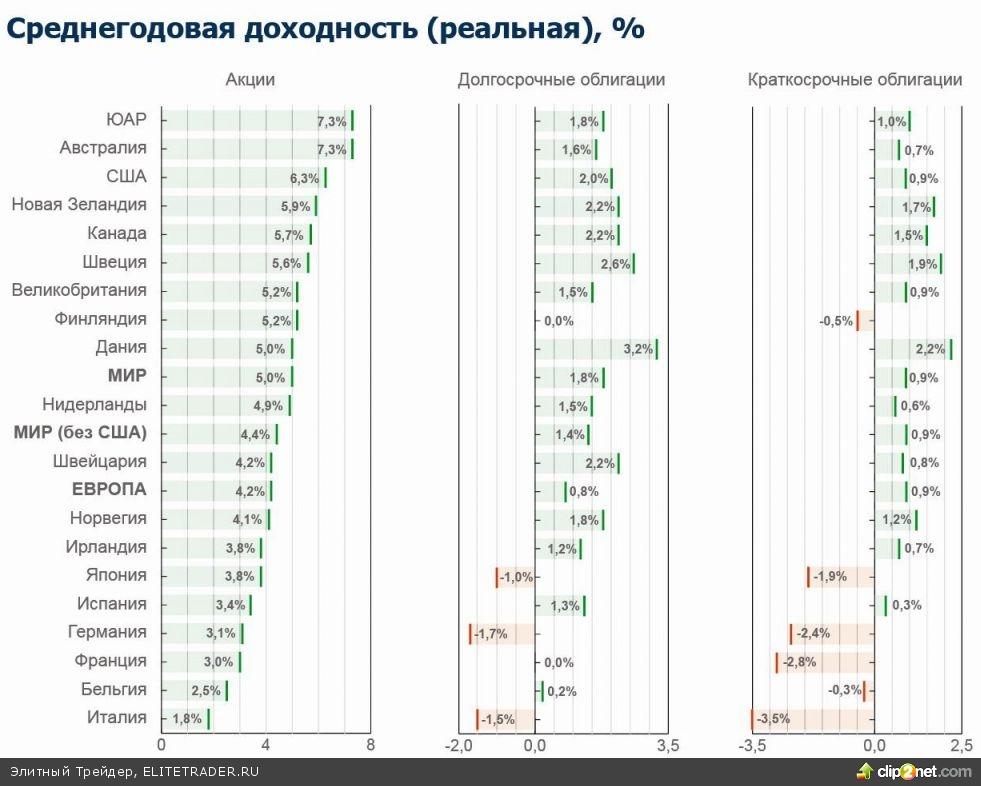 Сравнительное исследование эффективности инвестиций в мире 1900-2012