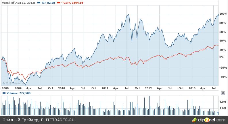 Акции-бриллианты: Tiffany & Co — для долгосрочных инвестиций