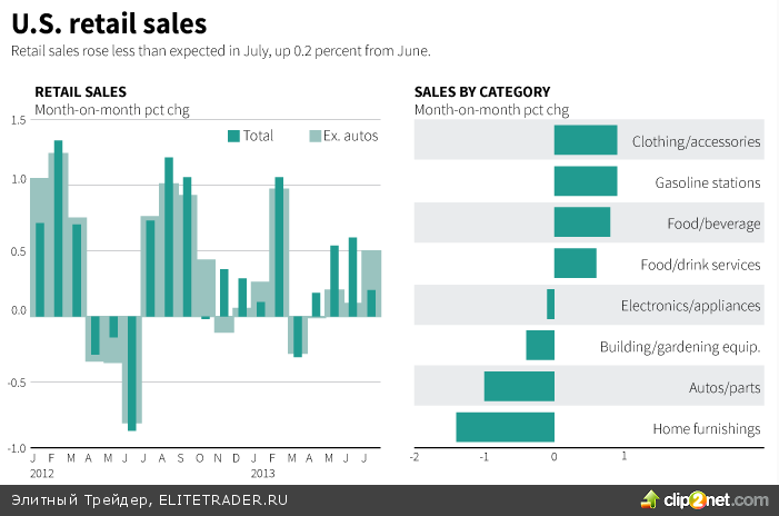 Инвесторы ждут комментариев Булларда относительно QE3