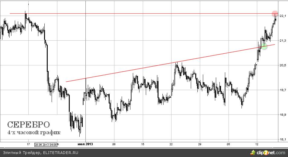 Рынок металлов растет, серебро на максимумах за два месяца