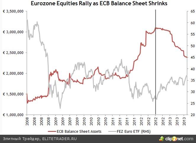 Сокращение QE3 не вызовет обвала рынков, уверены эксперты