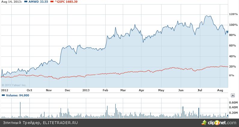 American Woodmark Corporation — отличная компания для среднесрочных инвестиций