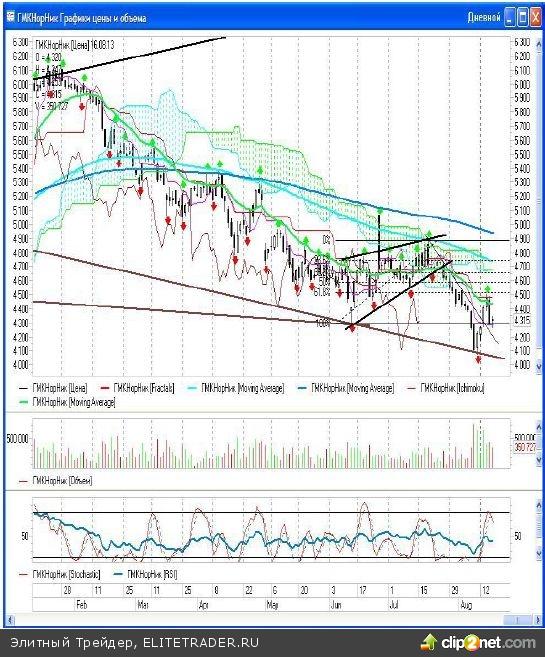 На прошлой недели предопределил дальнейшее развитие событий, как на российском, так и на американском фондовом рынке