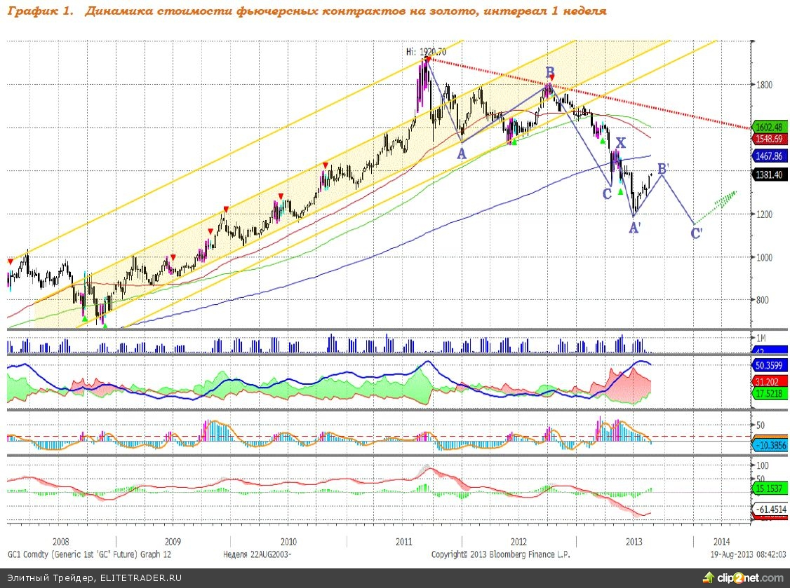 Локальный потенциал роста стоимости золота сохраняется
