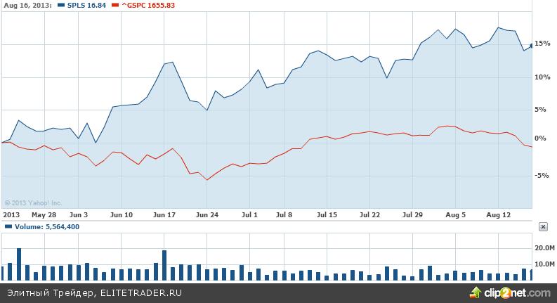 Staples Inc. — принесет ли прибыль новая политика компании?