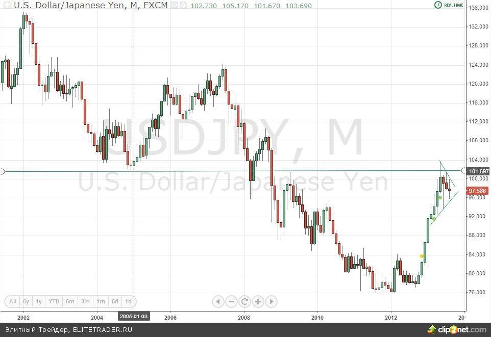 USD JPY надо брать при росте над 101,7