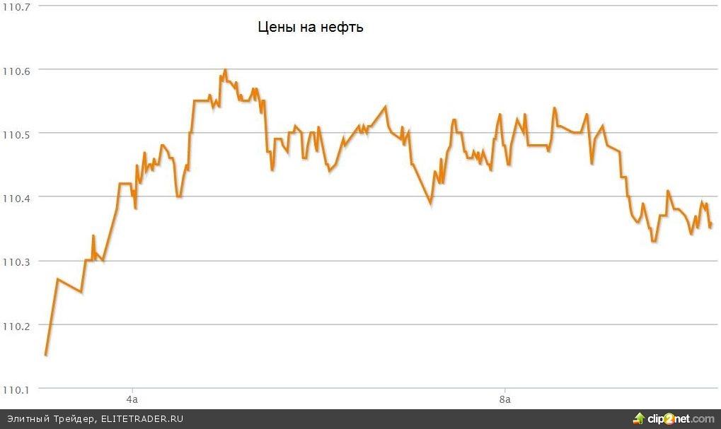 Российский рынок акций падает на факторах нефти, Русала и Уралкалия