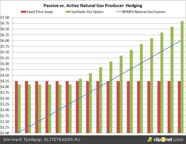 Пассивная/активная хеджевая энергетическая стратегия