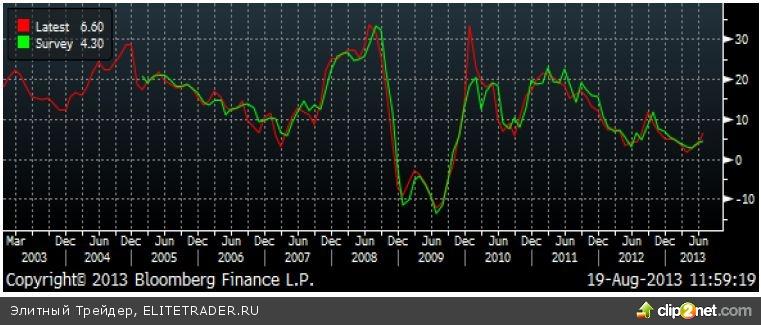 Акции сектора машиностроения продолжили восходящий тренд