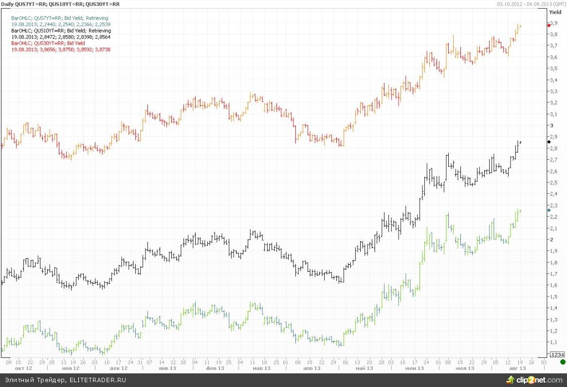 Технологический сектор растет, бумаги Apple продолжают ралли