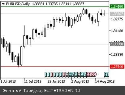 Европейская валюта консолидируется в коридоре 1.32-1.34