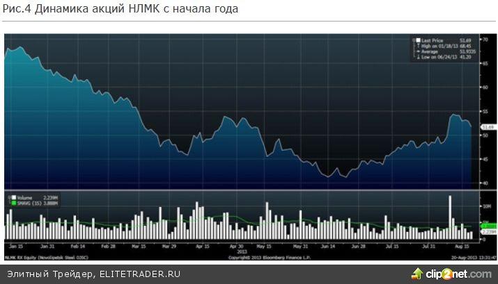 На прошлой неделе российский фондовый рынок вновь не показал единой динамики - рост начала недели сменился падением на 2% в четверг
