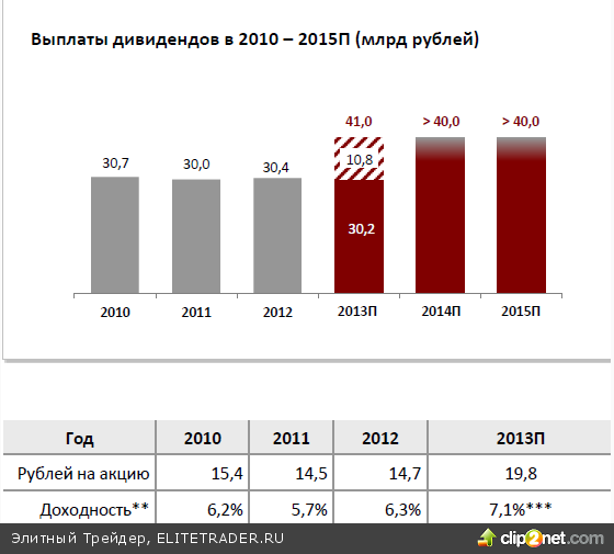 Акции МТС растут после публикации хорошей финансовой отчетности