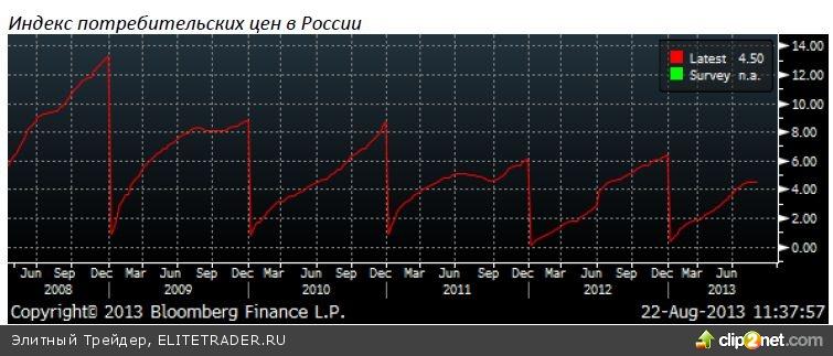 Рост потребительских цен в России г/г составил 4,5%