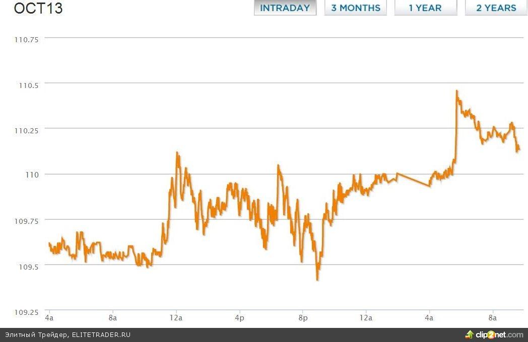 Российский рынок акций получает поддержку, но очень опасен